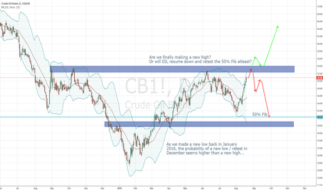 CB1!: Crude oil finally a new high ... Or retest down to atleast 50%
