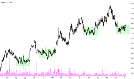 MBK: mBank – powrót do trendu wzrostowego?