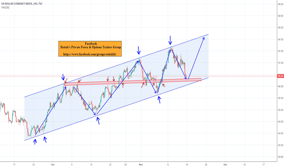DXY: dx trend