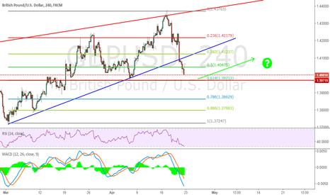 GBPUSD: Check the 0.618 could be a good support or not