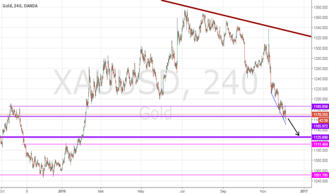 XAUUSD: XAU going down