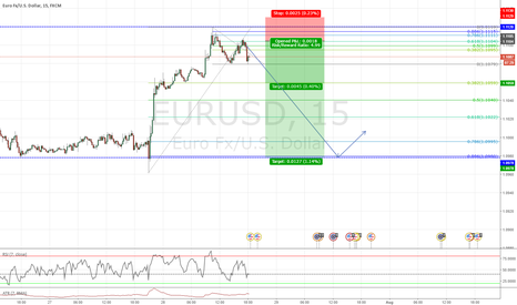 EURUSD: I hope that 2618 on EUR/USD 15min make some profit :D
