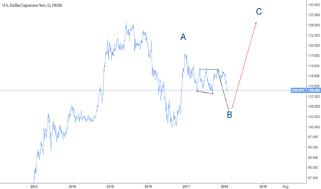 USDJPY: this is a short term sell pressure