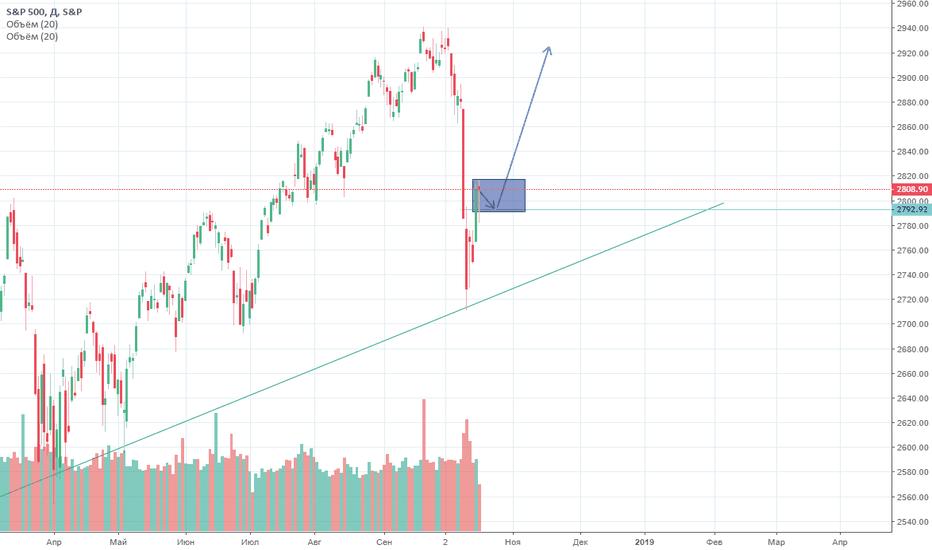 SPX: Неизбежность для рынка.