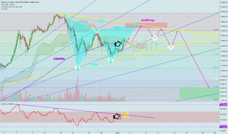 BTCUSD: Strong upside breakout from triangle, heading to bulltrap zone..