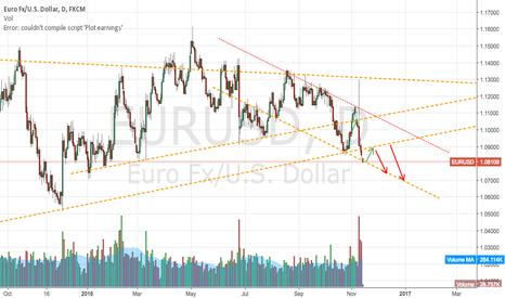 EURUSD: The trend has been set....