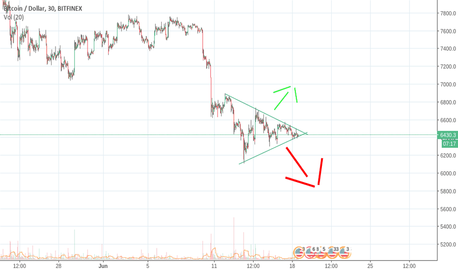 BTCUSD: Likely continuation short term pattern.