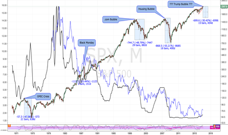 SPX: Long Term Macro Outlook (M, Log Scale)