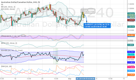 AUDCAD: nice short to binary