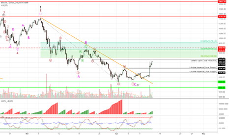 BTCUSD: Bitcoin might be going to $10k?