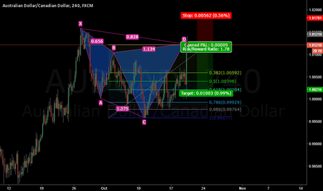 AUDCAD: AUDCAD Cypher Pattern completion