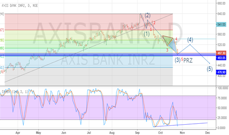 AXISBANK: Axis Bank review before results