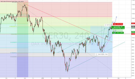 GER30: Time to short sell german 30