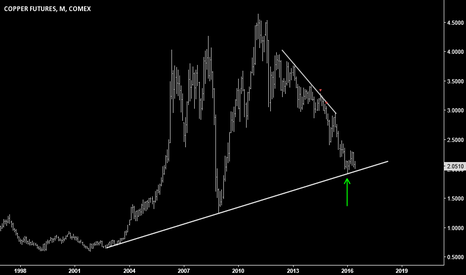 HG1!: Copper at support (monthly chart)