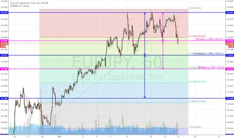 EURJPY: EUR/JPY ダブルトップ、トリプルトップ形成か