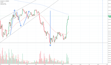 BTCUSD: Is the downside beggining to end?