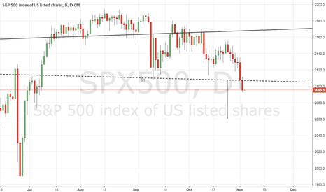 SPX500: Way to 2060?