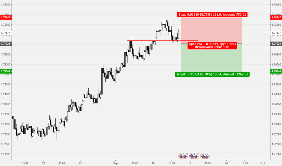 EURNZD: 1 r/r countertrend trade on EURNZD