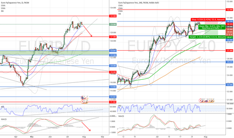 EURJPY: SELL to 128,80