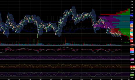 UUP: $UUP - 4hr Chart
