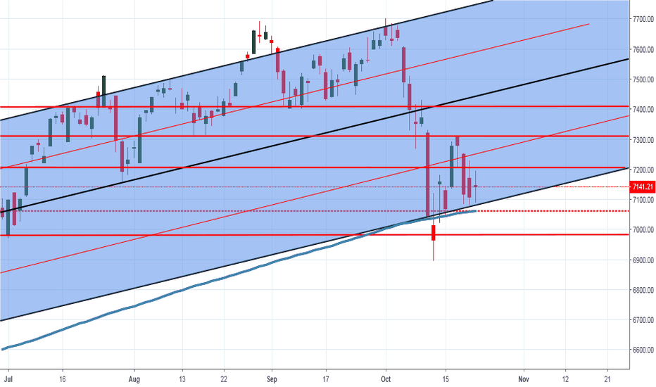 NDX: position taken...lets see