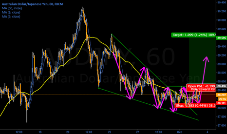 AUDJPY: AUD/JPY preparing for a sustained bullish move