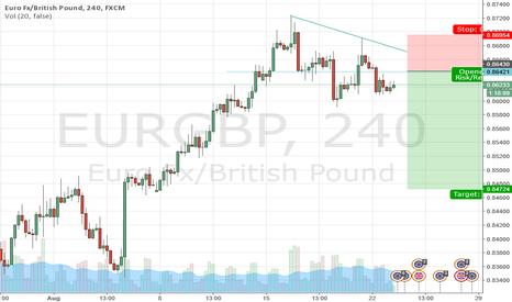 EURGBP: Sell SETUP