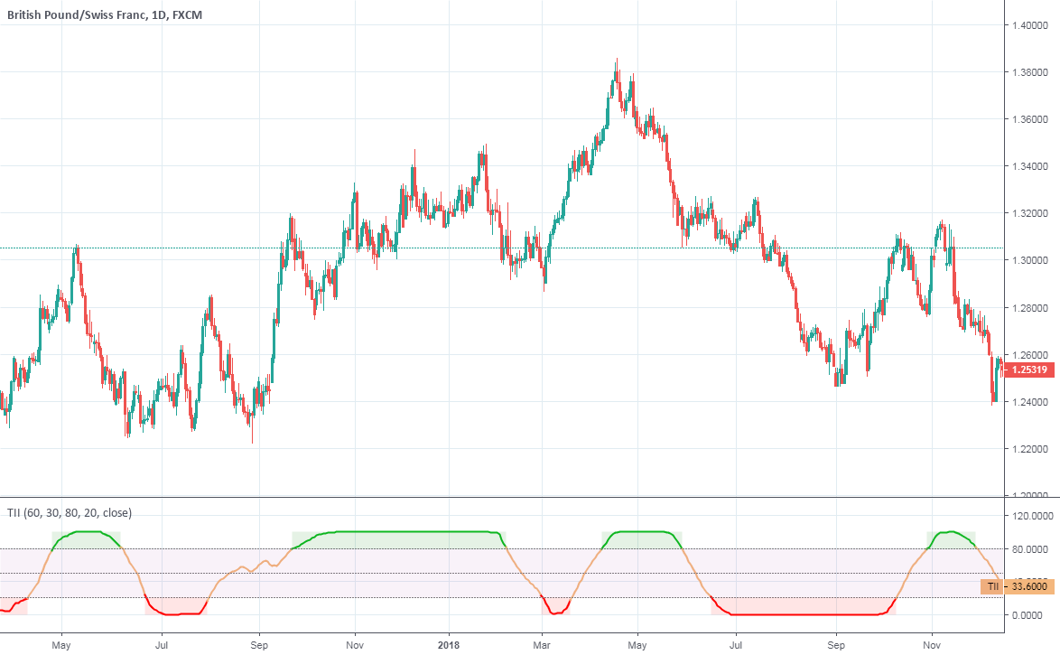 Trend Intensity Index — Indicator by everget — TradingView