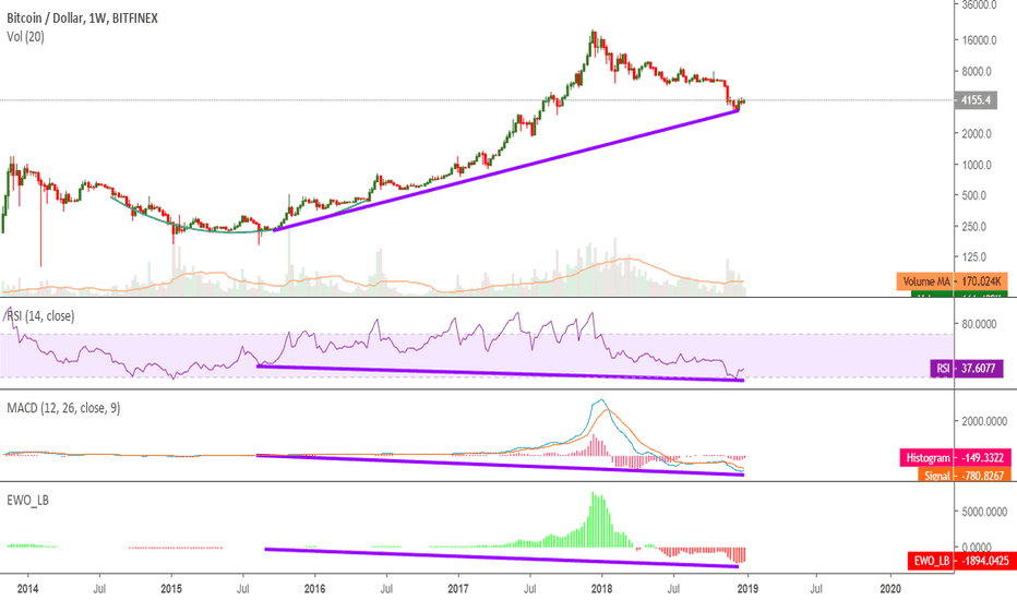 BTCUSD: Bullish divergence on weekly chart going back to Sept. 2015