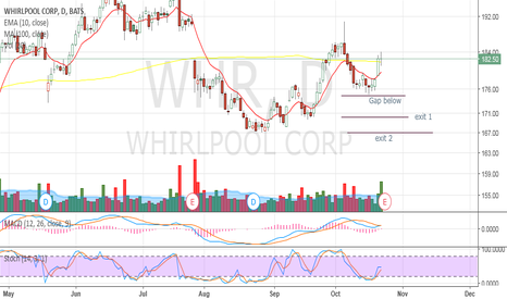 WHR: Day trade for 10/24