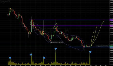 PPCBTC: $PPC peercoin, lets do it