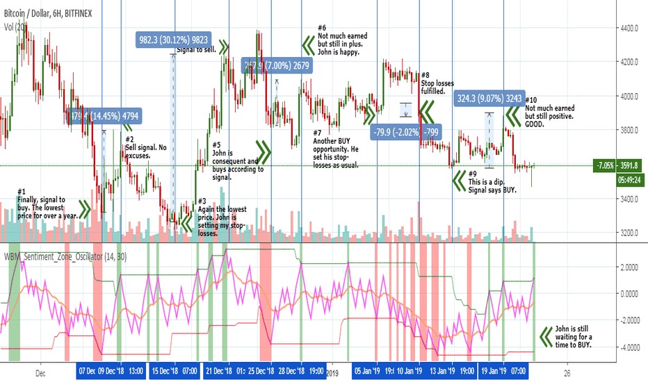 BTCUSD: BTC – curious of the secret of profitable and safe trade in 6W?