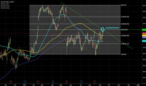 CSCO: CSCO - Potentional breakout 32,5 USD