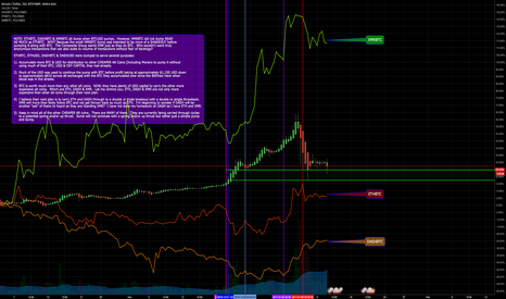 BTCUSD: BASED ON THE FOLLOWING INFO, WHAT WILL BE THE NEXT MOVE?
