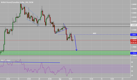 GBPCAD: GBPCAD - Possible 1 more move down