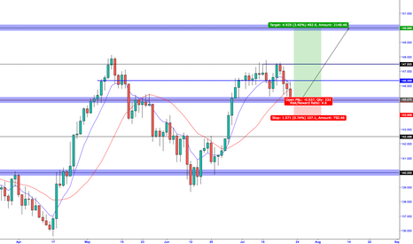 GBPJPY: GBP/JPY - LONG PULLBACK INTO 145.00