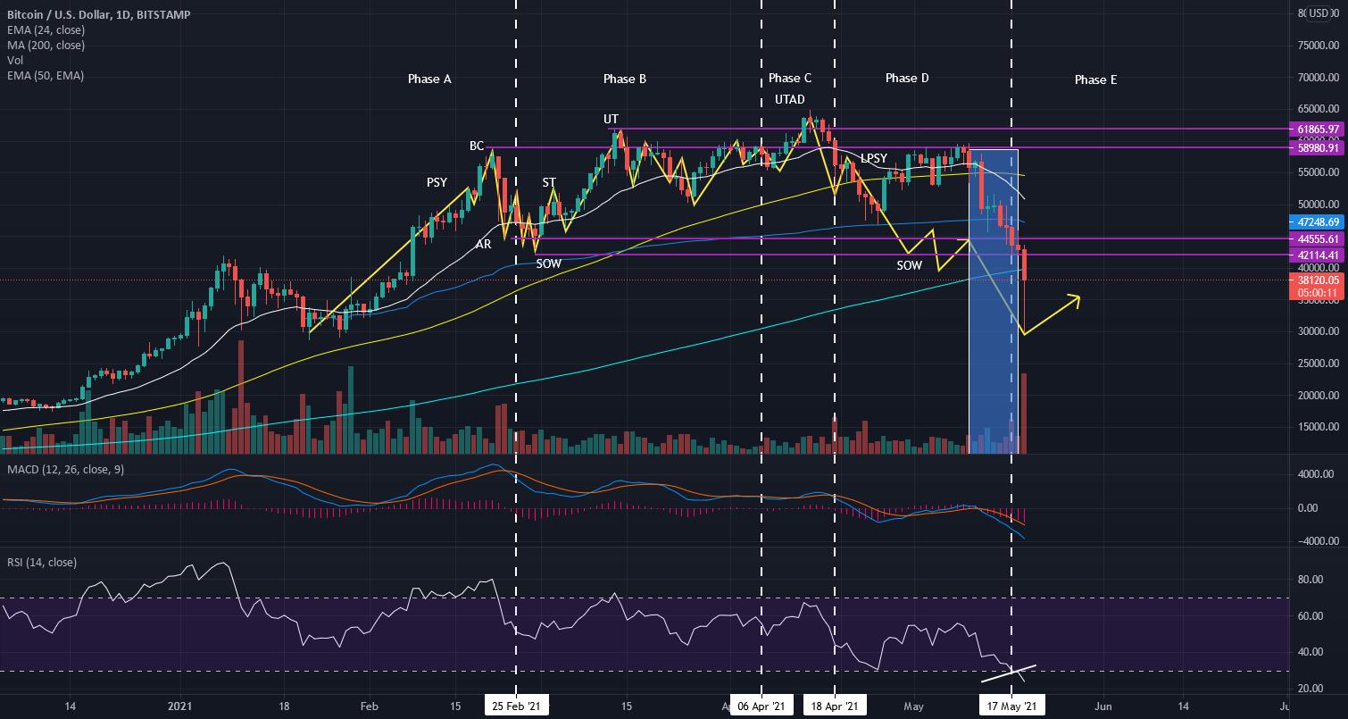 bitcoin chart bitstamp)