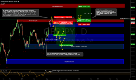 GBPJPY: GBPJPY Supply & Demand Short Trade Setup and Analysis