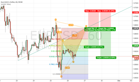 EURUSD: Short EURUSD @1.0673 with 1h BAT and trendline resistence