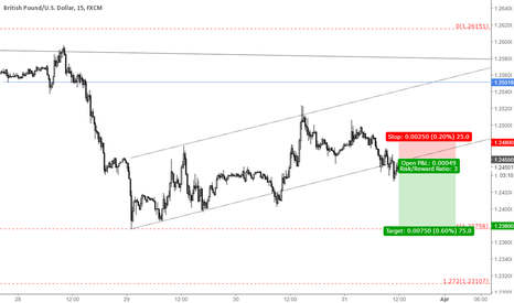 GBPUSD: BO short trade
