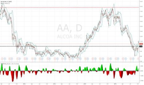 AA: ALCOA - Long
