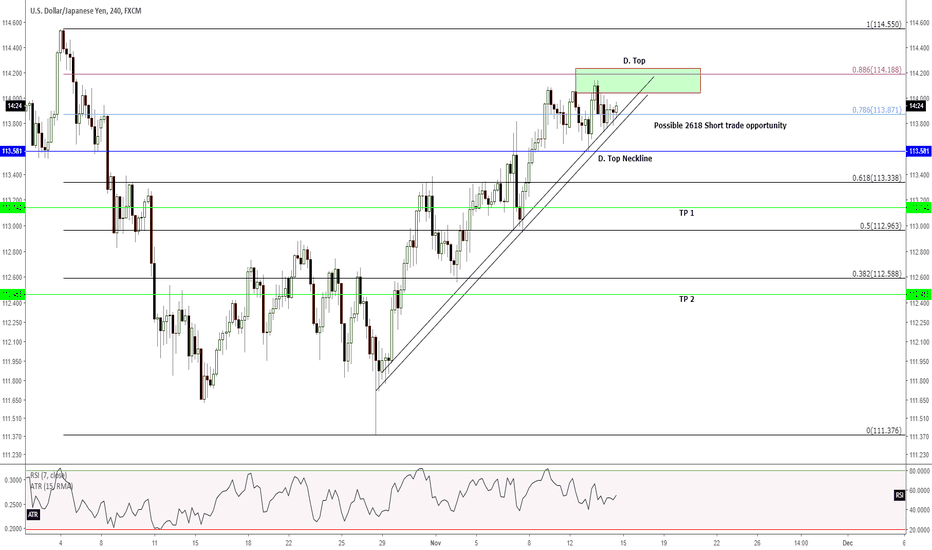 USDJPY: H4 - A trade opportunity to short/sell when...