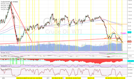 CL1!: Slow Stochastic points to a bottom / significant bounce