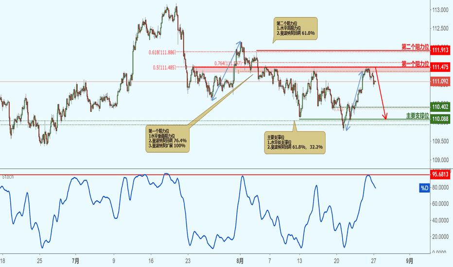 USDJPY: USDJPY 美元兑日元 - 接近阻力位,下跌!