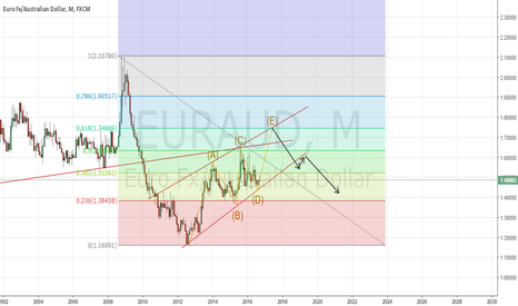EURAUD: EurAud posible movimiento largo plazo