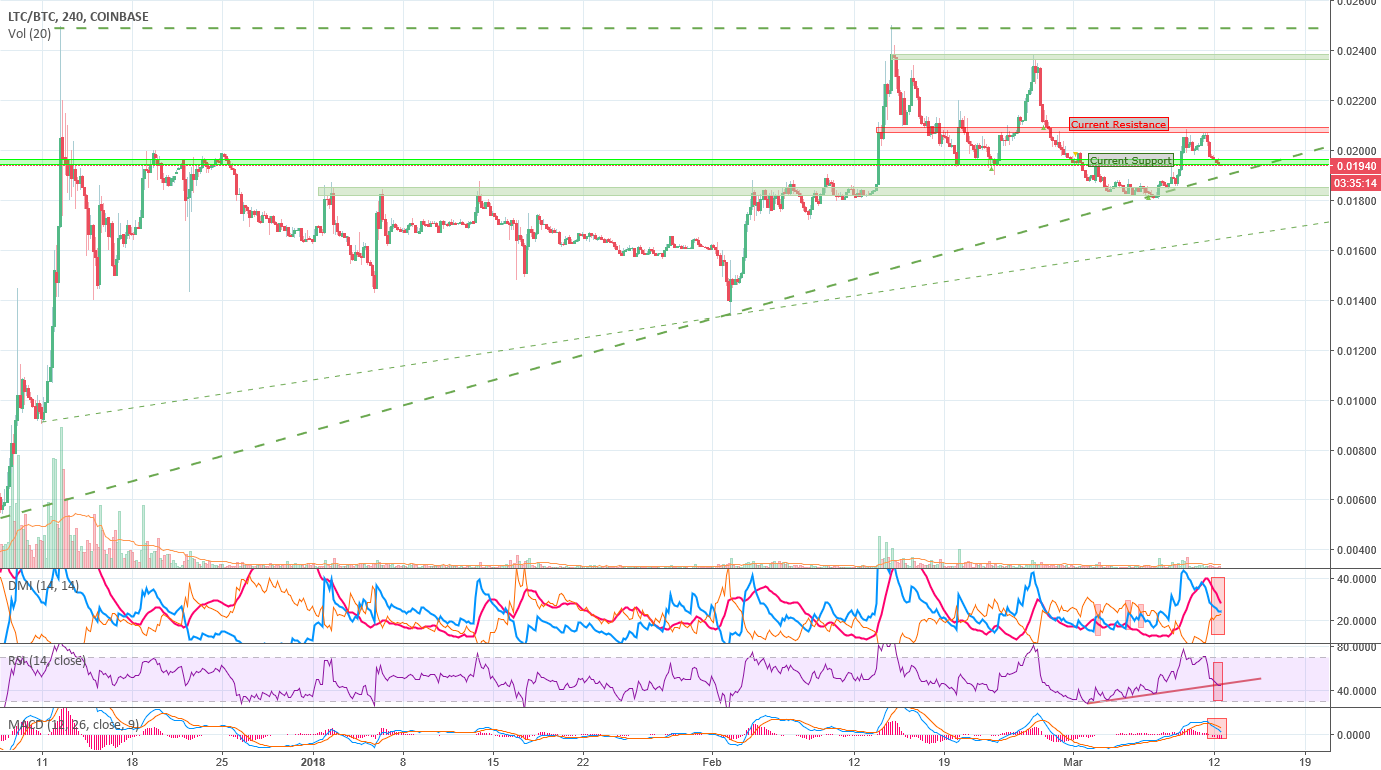 Litecoin - The Quest of the Ascending Triangle
