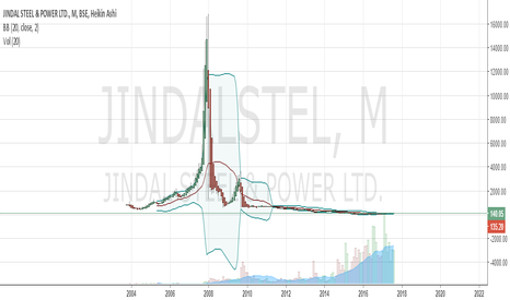 JINDALSTEL: This is cheap, a buy for long term.