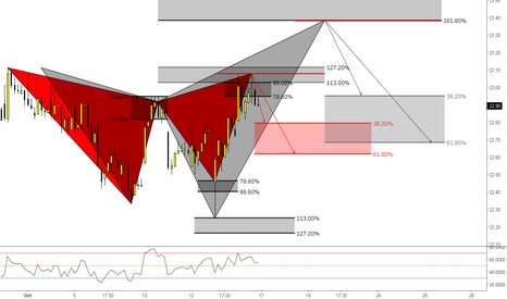 HLT: (1h) Gartley at the Close Price and a Shark at the Wicks