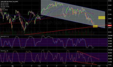 SPY: SPY Bounce Time off of Support