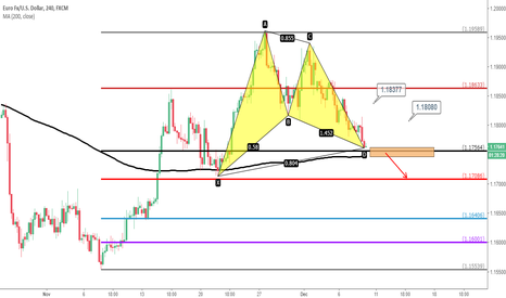 EURUSD: NFP today, Important support for euro